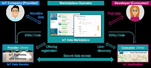 Bridge IoT chart 1