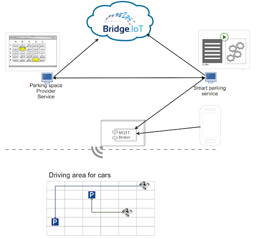 Bridge IoT chart 2